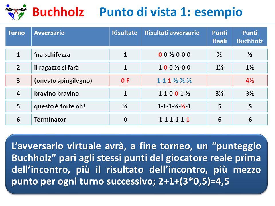Buchholz Punto di vista 1: esempio TurnoAvversarioRisultatoRisultati avversarioPunti Reali Punti Buchholz 1na schifezza10-0-½-0-0-0½½ 2il ragazzo si f