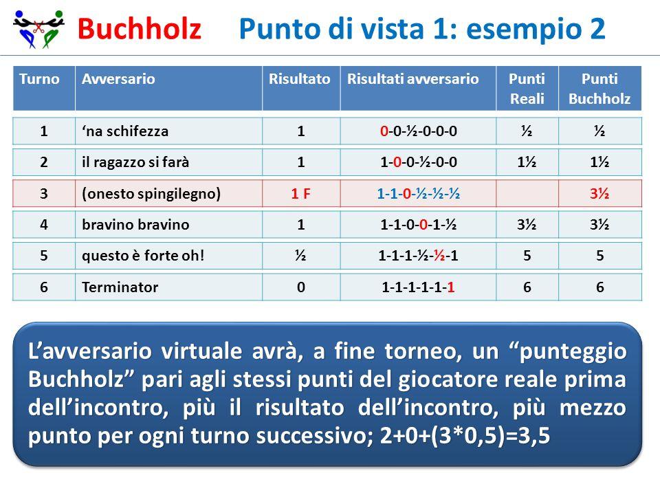 Buchholz Punto di vista 1: esempio 2 TurnoAvversarioRisultatoRisultati avversarioPunti Reali Punti Buchholz 1na schifezza10-0-½-0-0-0½½ 2il ragazzo si