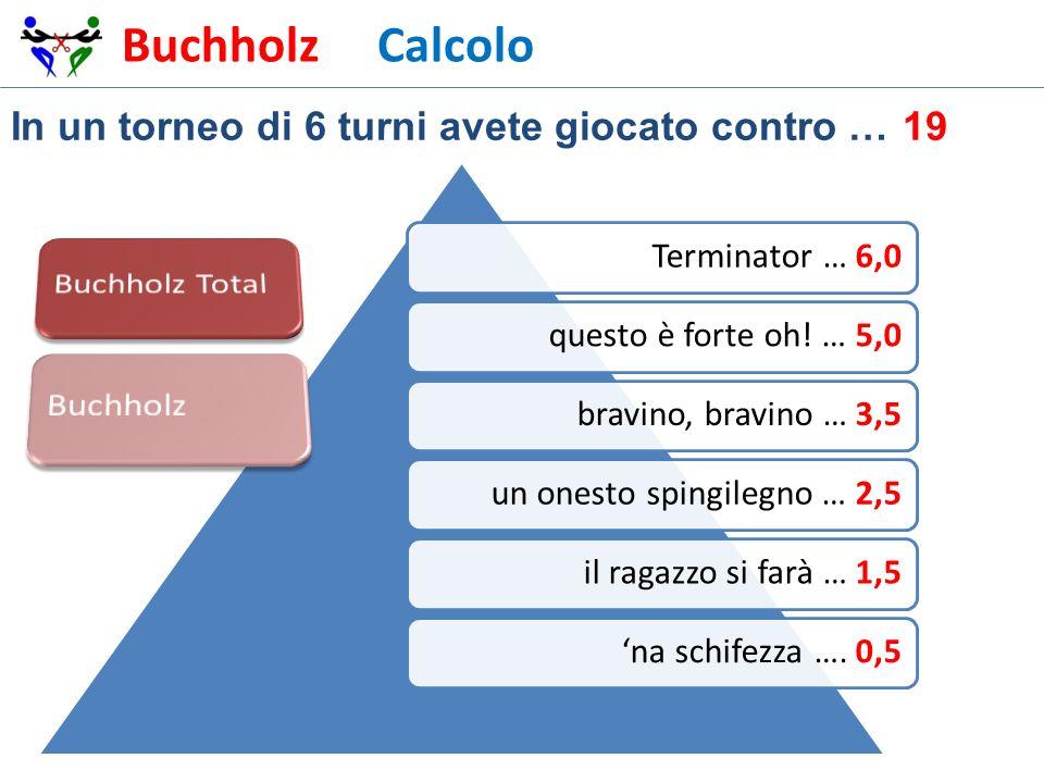 Buchholz Punto di vista 2 Si tratta di capire quali sono i punti Buchholz del giocatore, utilizzabili dai suoi avversari per il calcolo del loro Buchholz.