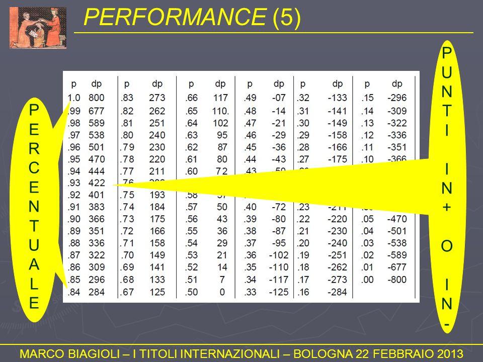 PERFORMANCE (5) MARCO BIAGIOLI – I TITOLI INTERNAZIONALI – BOLOGNA 22 FEBBRAIO 2013 PERCENTUALEPERCENTUALE PUNTIIN+OIN-PUNTIIN+OIN-