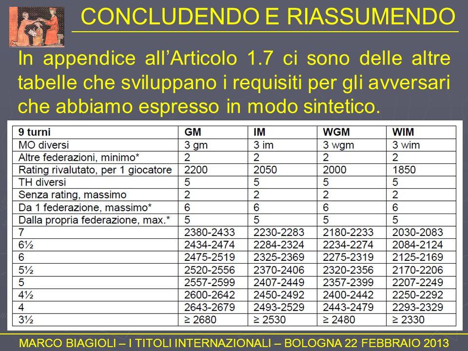 CONCLUDENDO E RIASSUMENDO MARCO BIAGIOLI – I TITOLI INTERNAZIONALI – BOLOGNA 22 FEBBRAIO 2013 In appendice allArticolo 1.7 ci sono delle altre tabelle