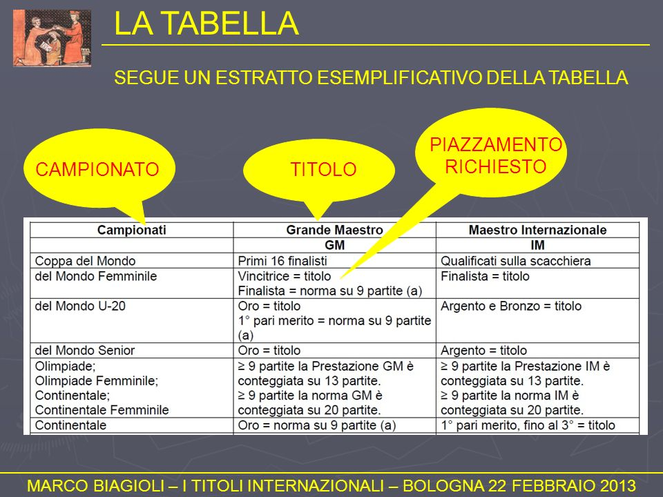 LA TABELLA MARCO BIAGIOLI – I TITOLI INTERNAZIONALI – BOLOGNA 22 FEBBRAIO 2013 CAMPIONATOTITOLO PIAZZAMENTO RICHIESTO SEGUE UN ESTRATTO ESEMPLIFICATIV