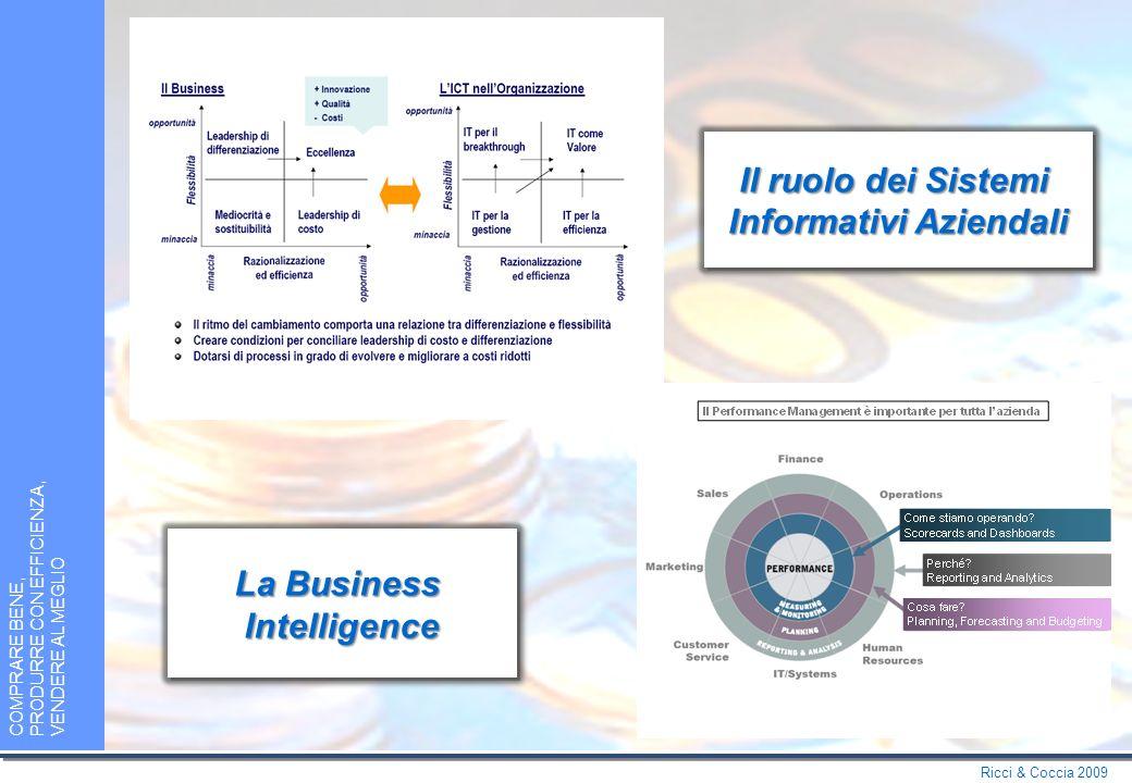 Ricci & Coccia 2009 COMPRARE BENE, PRODURRE CON EFFICIENZA, VENDERE AL MEGLIO Azienda come processo… … e relativi KPIs della Supply Chain
