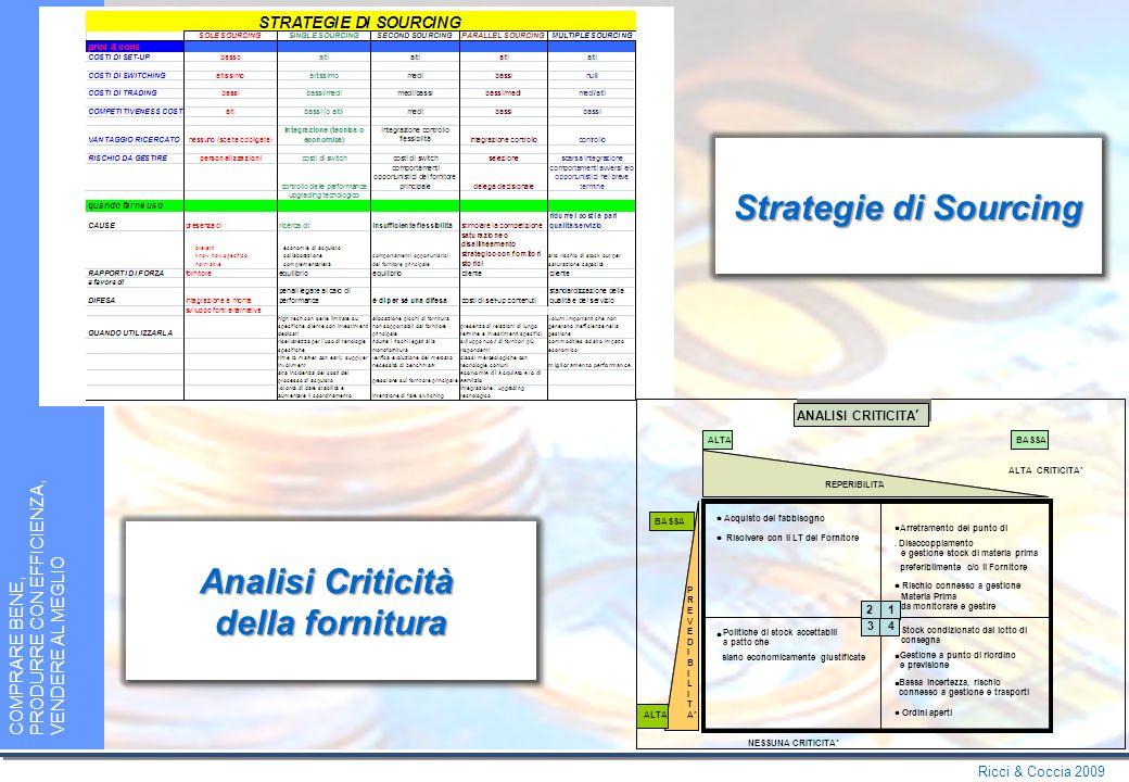 Ricci & Coccia 2009 COMPRARE BENE, PRODURRE CON EFFICIENZA, VENDERE AL MEGLIO Scelta del modello di fornitura Scelta del modello di fornitura Valutazione del network di fornitura Valutazione del network di fornitura