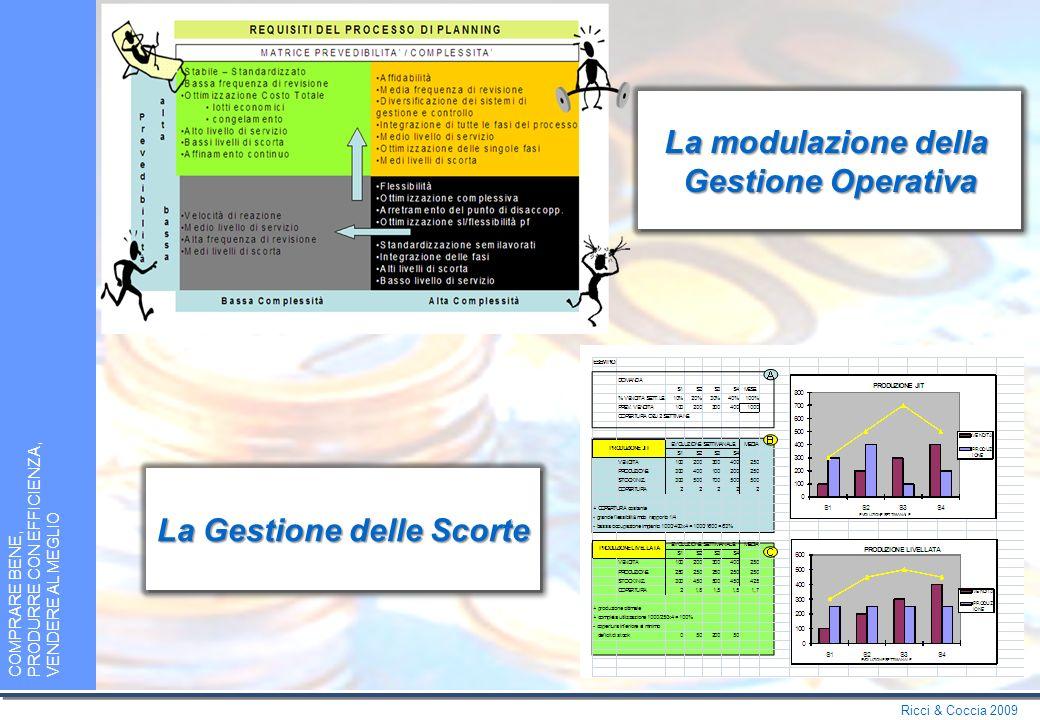 Ricci & Coccia 2009 COMPRARE BENE, PRODURRE CON EFFICIENZA, VENDERE AL MEGLIO Modalità Produttive MatriceProdotto/ProcessoMatriceProdotto/Processo