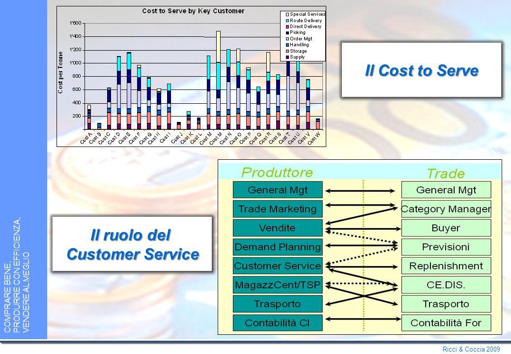 Ricci & Coccia 2009 COMPRARE BENE, PRODURRE CON EFFICIENZA, VENDERE AL MEGLIO La Gestione delle Promozioni La Gestione delle Promozioni