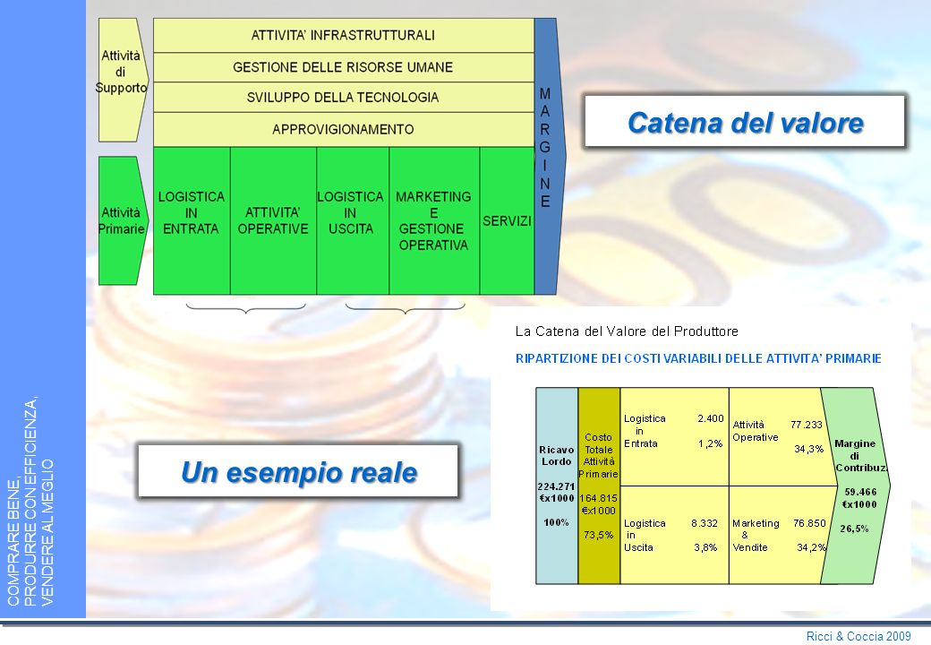 Ricci & Coccia 2009 COMPRARE BENE, PRODURRE CON EFFICIENZA, VENDERE AL MEGLIO Catena del valore Un esempio reale