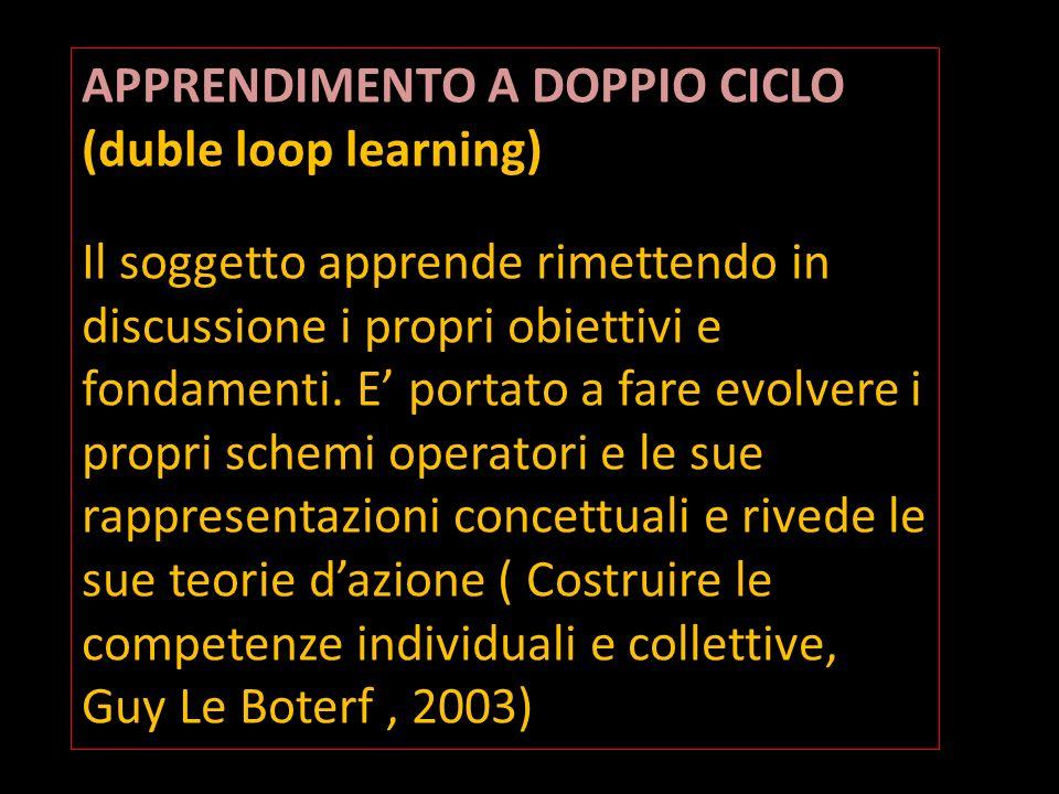 APPRENDIMENTO A DOPPIO CICLO APPRENDIMENTO A DOPPIO CICLO (duble loop learning) Il soggetto apprende rimettendo in discussione i propri obiettivi e fo