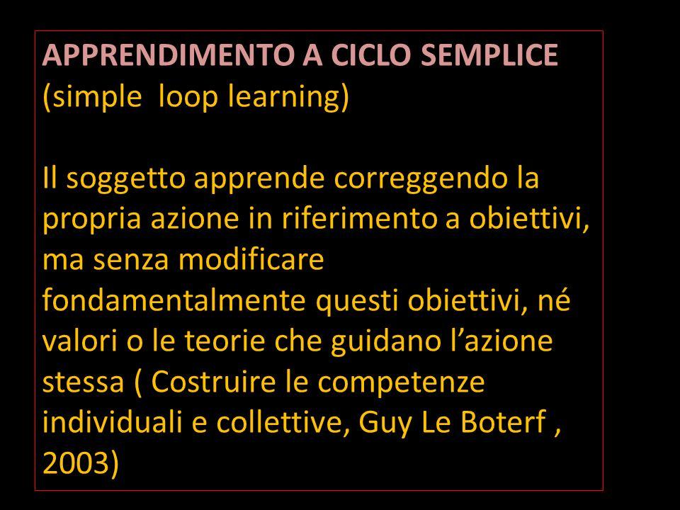 APPRENDIMENTO A CICLO SEMPLICE APPRENDIMENTO A CICLO SEMPLICE (simple loop learning) Il soggetto apprende correggendo la propria azione in riferimento