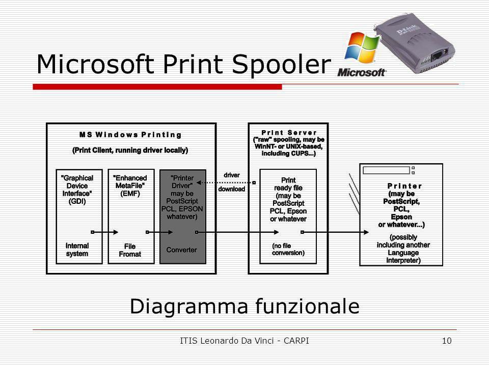 ITIS Leonardo Da Vinci - CARPI10 Microsoft Print Spooler Diagramma funzionale