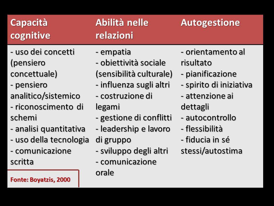 Capacità cognitive Abilità nelle relazioni Autogestione - uso dei concetti (pensiero concettuale) - pensiero analitico/sistemico - riconoscimento di s