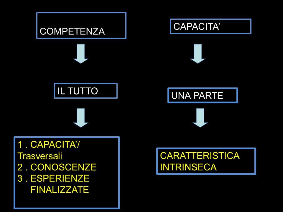 C COMPETENZA CAPACITA IL TUTTO 1. CAPACITA/ Trasversali 2. CONOSCENZE 3. ESPERIENZE FINALIZZATE UNA PARTE CARATTERISTICA INTRINSECA