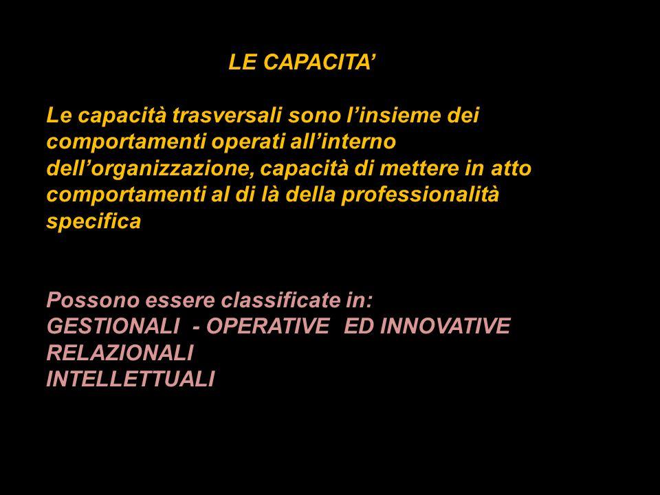LE CAPACITA Le capacità trasversali sono linsieme dei comportamenti operati allinterno dellorganizzazione, capacità di mettere in atto comportamenti a