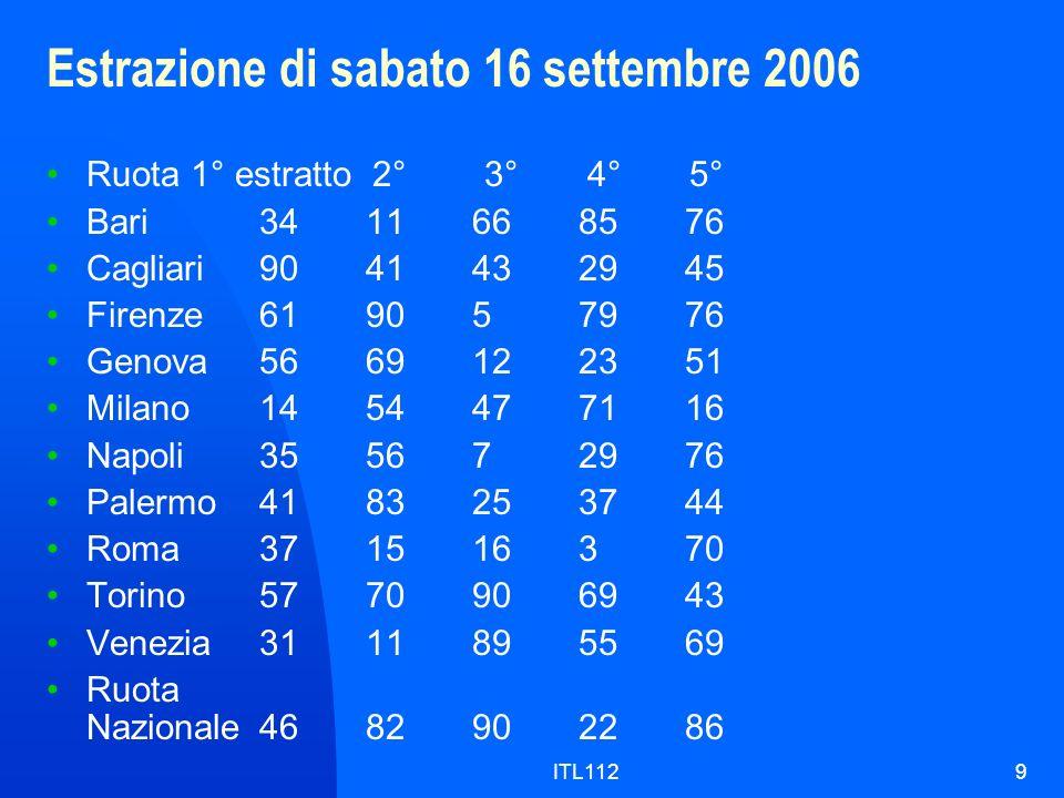 ITL1129 Estrazione di sabato 16 settembre 2006 Ruota 1° estratto 2° 3° 4° 5° Bari3411668576 Cagliari9041432945 Firenze619057976 Genova5669122351 Milan