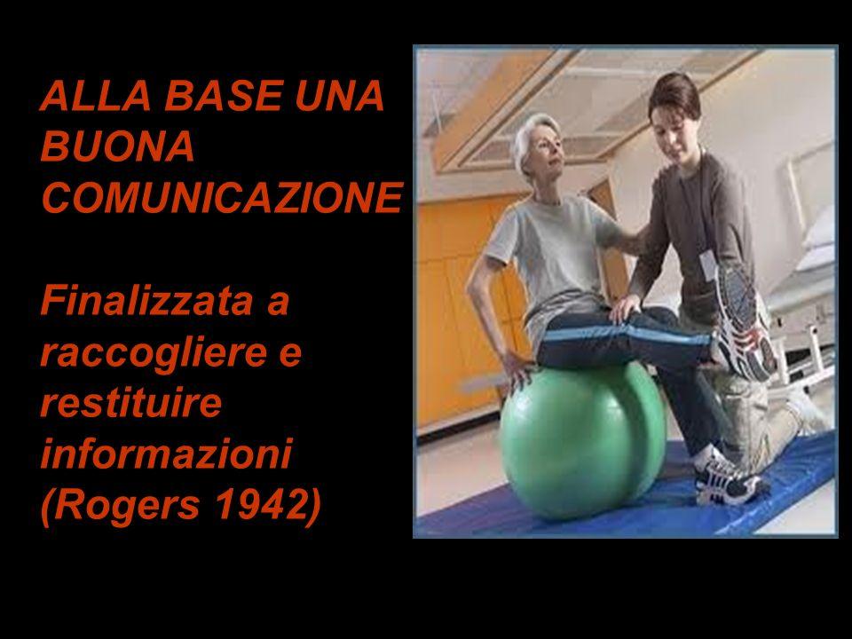 ALLA BASE UNA BUONA COMUNICAZIONE Finalizzata a raccogliere e restituire informazioni (Rogers 1942)