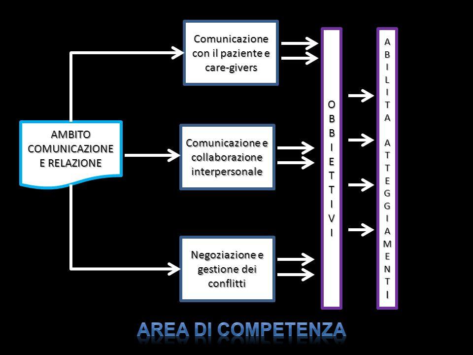 Negoziazione e gestione dei conflitti Comunicazione e collaborazione interpersonale Comunicazione con il paziente e care-givers AMBITO COMUNICAZIONE E