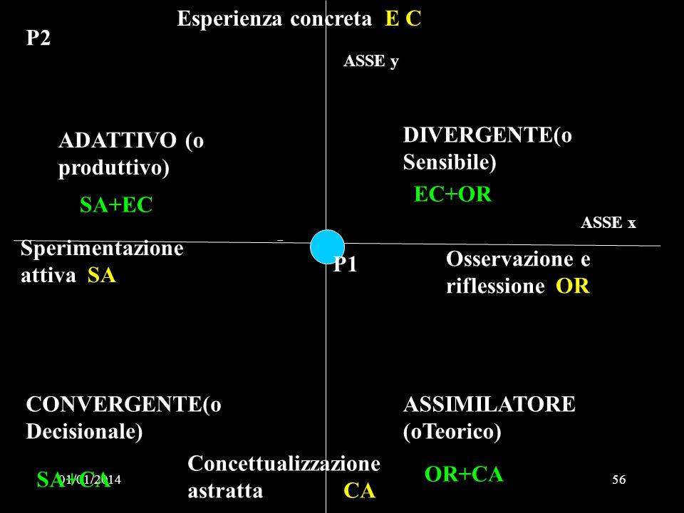01/01/201456 Esperienza concreta E C Concettualizzazione astratta CA Sperimentazione attiva SA Osservazione e riflessione OR DIVERGENTE(o Sensibile) A