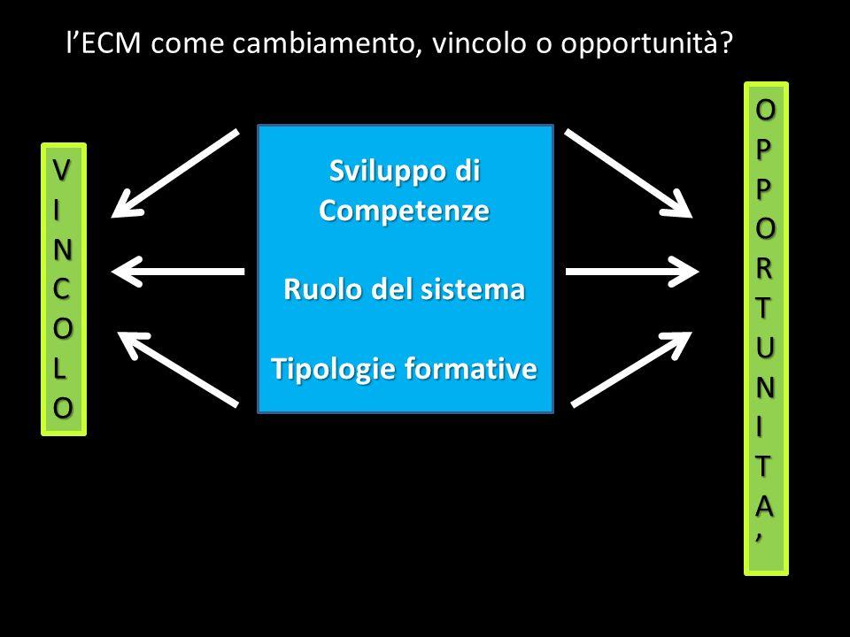 Sviluppo di Competenze Ruolo del sistema Tipologie formative O P P O R T U N I T A O P P O R T U N I T A VINCOLOVINCOLOVINCOLOVINCOLO lECM come cambiamento, vincolo o opportunità?