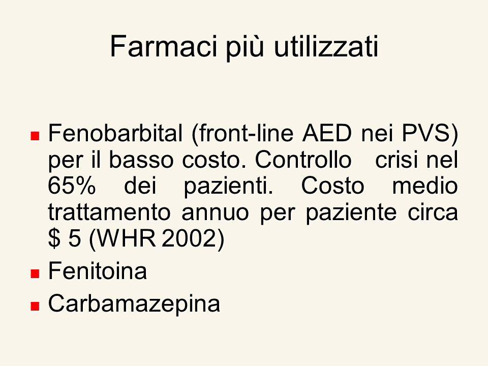 Farmaci più utilizzati Fenobarbital (front-line AED nei PVS) per il basso costo. Controllo crisi nel 65% dei pazienti. Costo medio trattamento annuo p