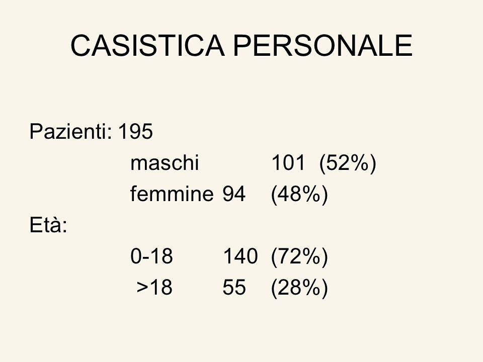 CASISTICA PERSONALE Pazienti: 195 maschi101(52%) maschi101(52%) femmine94(48%) femmine94(48%)Età: 0-18140(72%) 0-18140(72%) >1855(28%) >1855(28%)