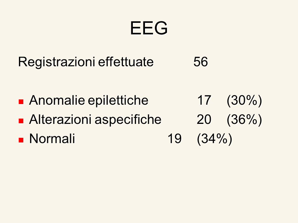 EEG Registrazioni effettuate 56 Anomalie epilettiche17(30%) Anomalie epilettiche17(30%) Alterazioni aspecifiche20(36%) Alterazioni aspecifiche20(36%) Normali19(34%) Normali19(34%)