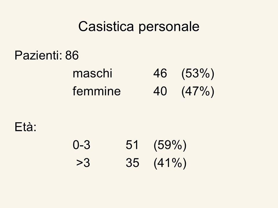 Casistica personale Pazienti: 86 maschi46(53%) maschi46(53%) femmine 40(47%) femmine 40(47%)Età: 0-351(59%) 0-351(59%) >335(41%) >335(41%)