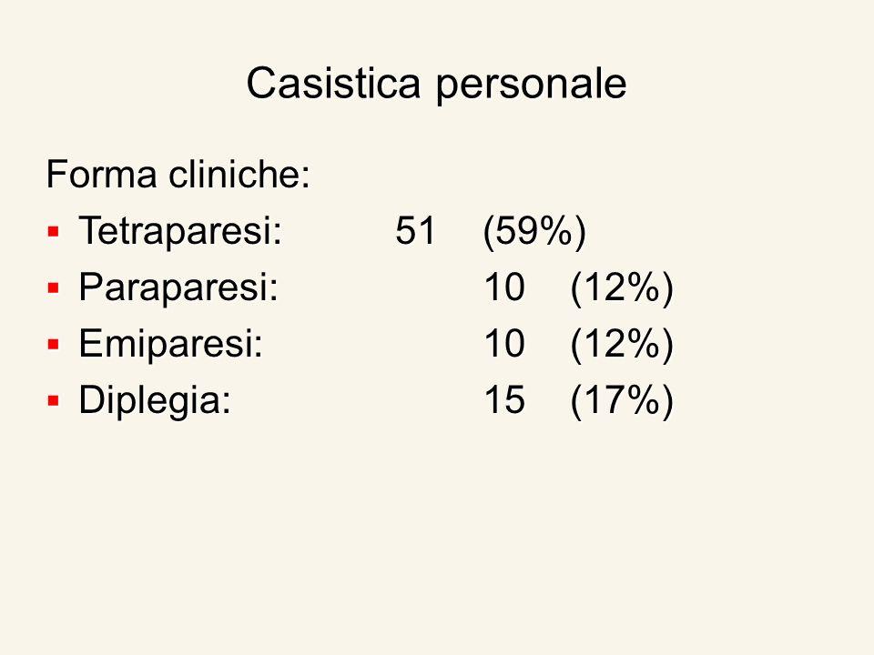 Casistica personale Forma cliniche: Tetraparesi:51(59%) Tetraparesi:51(59%) Paraparesi:10(12%) Paraparesi:10(12%) Emiparesi:10(12%) Emiparesi:10(12%) Diplegia:15(17%) Diplegia:15(17%)