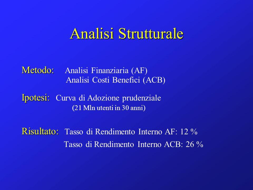 Analisi Strutturale Metodo: Metodo: Analisi Finanziaria (AF) Analisi Costi Benefici (ACB) Ipotesi: Ipotesi: Curva di Adozione prudenziale (21 Mln utenti in 30 anni) Risultato: Risultato: Tasso di Rendimento Interno AF: 12 % Tasso di Rendimento Interno ACB: 26 %