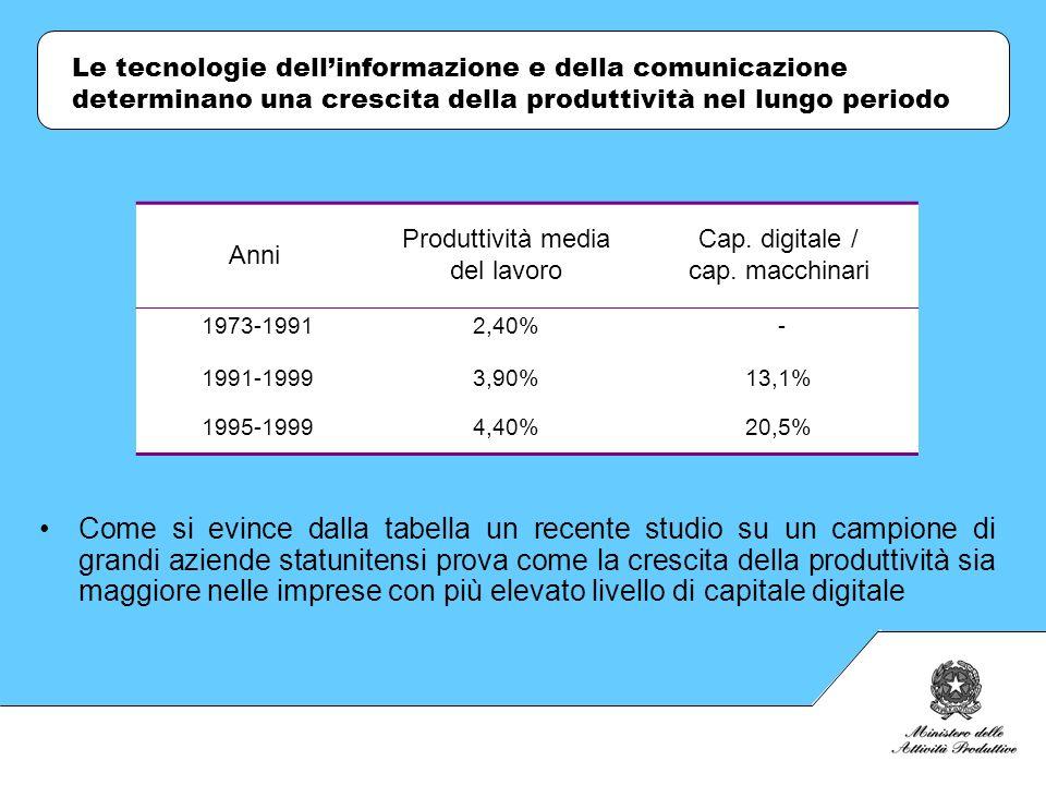 In Italia le spese medie per ICT per addetto nellanno 2001 è stata di 1069,3 * Da questi dati emerge che: Il ritardo cè e non possiamo negarlo, ma gli effetti positivi dellintroduzione di nuove tecnologie nei processi produttivi si riscontrano anche dopo 1 o 2 decenni; Occorre tener conto della struttura produttiva Italiana in cui hanno un alto peso i settori tradizionali che di per sé presentano una minore propensione agli investimenti in ICT In termini di…Litalia…Fonte Spesa in ICT Italia terzultima prima di Spagna e Grecia Classifica Eurostat (2001) Diffusione delle tecnologie dellICT Italia al 23° posto prima di Grecia e Spagna Information Society Index (2002) Grado di sviluppo dellIT Italia al 26° posto dopo Spagna e tutti i principali paesi UE Networked Readiness Index