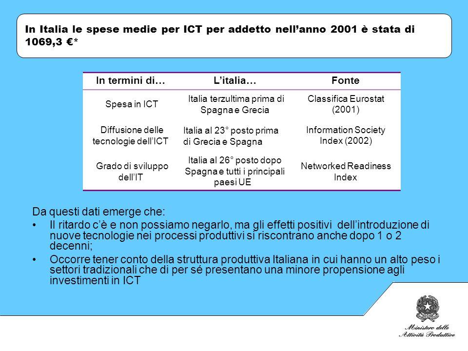 In Italia le spese medie per ICT per addetto nellanno 2001 è stata di 1069,3 * Da questi dati emerge che: Il ritardo cè e non possiamo negarlo, ma gli