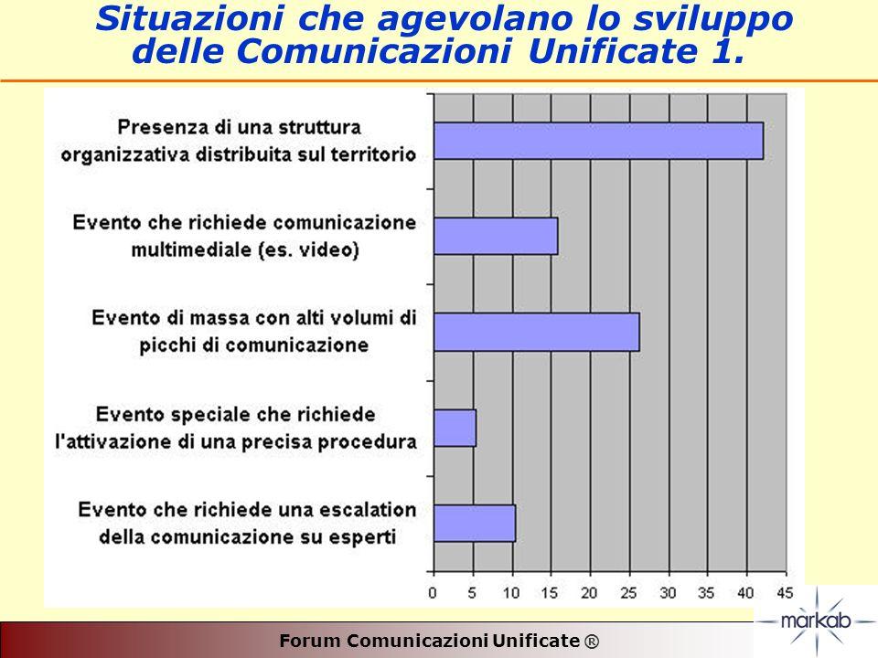 Forum Comunicazioni Unificate ® Situazioni che agevolano lo sviluppo delle Comunicazioni Unificate 1.