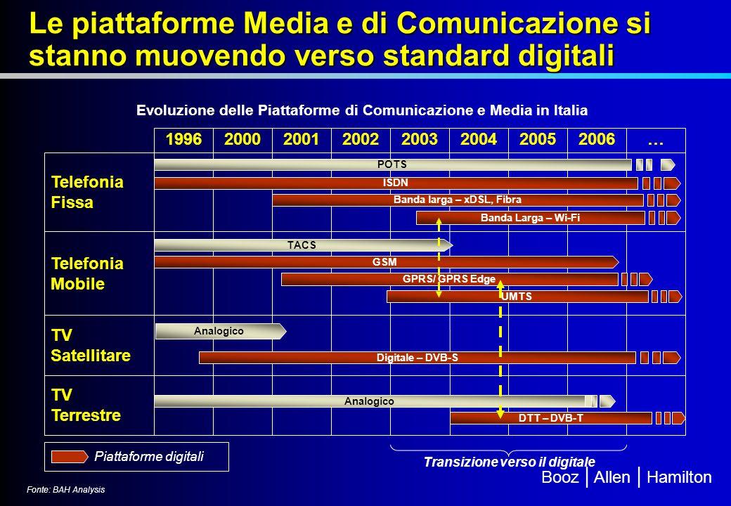 Booz | Allen | Hamilton Le piattaforme Media e di Comunicazione si stanno muovendo verso standard digitali Evoluzione delle Piattaforme di Comunicazione e Media in Italia 19962000200120022003200420052006… Telefonia Fissa Telefonia Mobile TV Satellitare TV Terrestre ISDN Banda larga – xDSL, Fibra Banda Larga – Wi-Fi GPRS/ GPRS Edge GSM TACS UMTS Analogico DTT – DVB-T Digitale – DVB-S Transizione verso il digitale POTS Fonte: BAH Analysis Piattaforme digitali