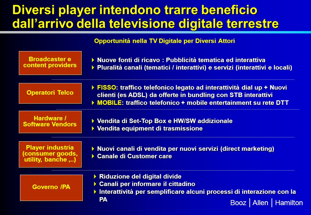Booz | Allen | Hamilton Opportunità nella TV Digitale per Diversi Attori Broadcaster e content providers Nuove fonti di ricavo : Pubblicità tematica ed interattiva Nuove fonti di ricavo : Pubblicità tematica ed interattiva Pluralità canali (tematici / interattivi) e servizi (interattivi e locali) Pluralità canali (tematici / interattivi) e servizi (interattivi e locali) Player industria (consumer goods, utility, banche,..) Nuovi canali di vendita per nuovi servizi (direct marketing) Nuovi canali di vendita per nuovi servizi (direct marketing) Canale di Customer care Canale di Customer care Operatori Telco FISSO: traffico telefonico legato ad interattività dial up + Nuovi clienti (es ADSL) da offerte in bundling con STB interattivi FISSO: traffico telefonico legato ad interattività dial up + Nuovi clienti (es ADSL) da offerte in bundling con STB interattivi MOBILE: traffico telefonico + mobile entertainment su rete DTT MOBILE: traffico telefonico + mobile entertainment su rete DTT Hardware / Software Vendors Vendita di Set-Top Box e HW/SW addizionale Vendita di Set-Top Box e HW/SW addizionale Vendita equipment di trasmissione Vendita equipment di trasmissione Diversi player intendono trarre beneficio dallarrivo della televisione digitale terrestre Governo /PA Riduzione del digital divide Riduzione del digital divide Canali per informare il cittadino Canali per informare il cittadino Interattività per semplificare alcuni processi di interazione con la PA Interattività per semplificare alcuni processi di interazione con la PA