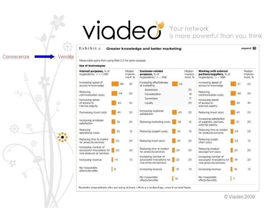 Your network is more powerful than you think © Viadeo 2009 Roma, 25 Novembre 2009 20% Principali Settori di lavoro e ruoli Posizioni chiave rivestite dagli utenti di Viadeo (in %)Principali settori di lavoro degli utenti di Viadeo (in %)