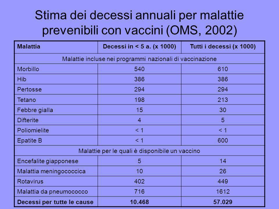 Stima dei decessi annuali per malattie prevenibili con vaccini (OMS, 2002) MalattiaDecessi in < 5 a. (x 1000)Tutti i decessi (x 1000) Malattie incluse
