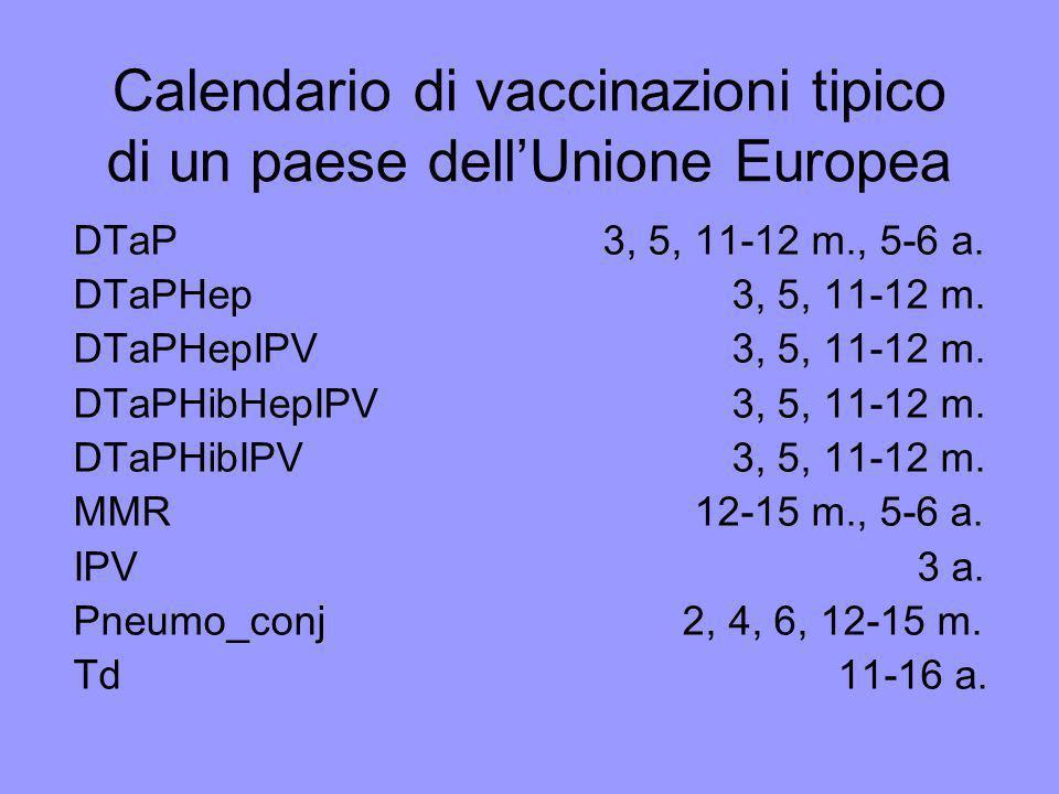 Calendario di vaccinazioni tipico di un paese dellAmerica Latina BCG alla nascita HepB alla nascita OPV alla nascita, 2x5 a.