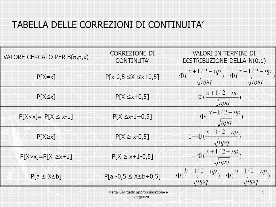 Marta Giorgetti: approssimazione e convergenza 9 TABELLA DELLE CORREZIONI DI CONTINUITA VALORE CERCATO PER B(n,p,x) CORREZIONE DI CONTINUTA VALORI IN