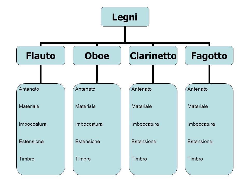 Classificazione degli strumenti AerofoniCordofoniMembranofoniIdiofoniElettrofoni