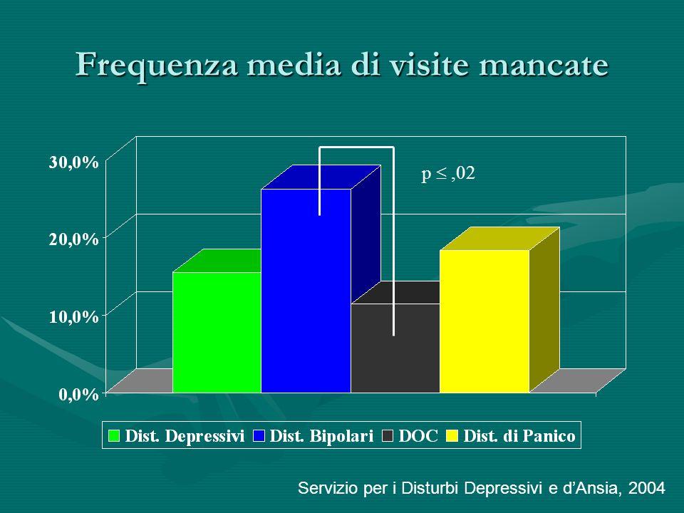 Frequenza media di visite mancate Servizio per i Disturbi Depressivi e dAnsia, 2004 p,02