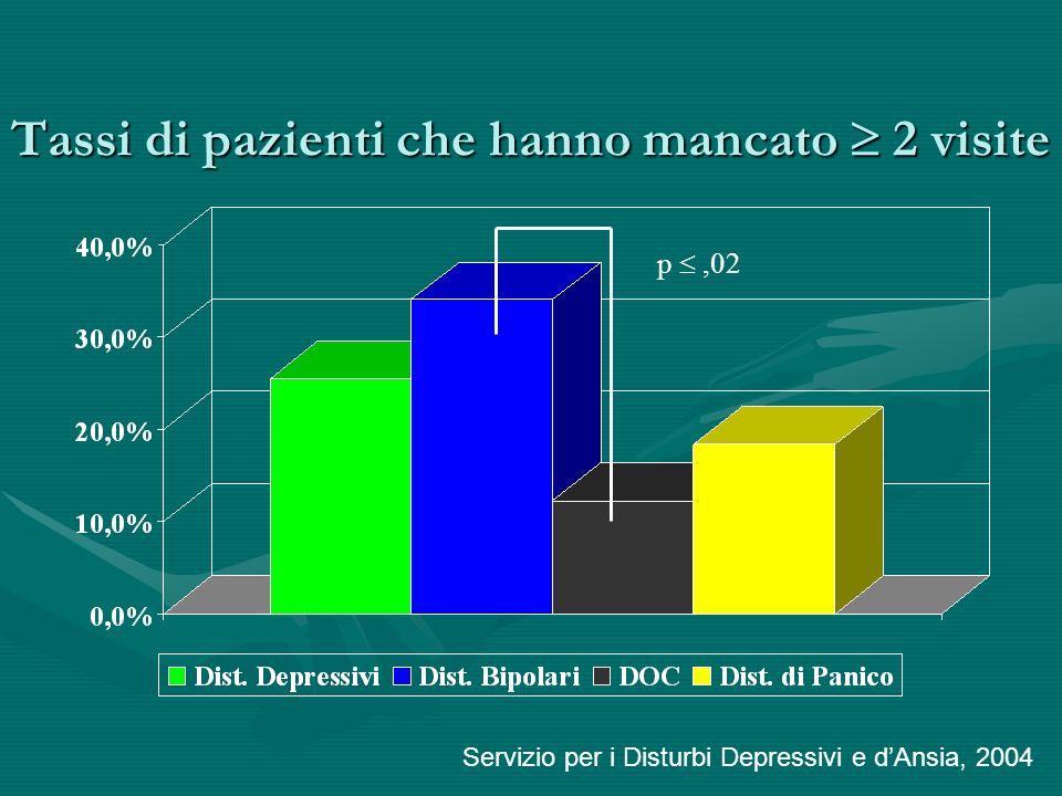 Tassi di pazienti che hanno mancato 2 visite Servizio per i Disturbi Depressivi e dAnsia, 2004 p,02