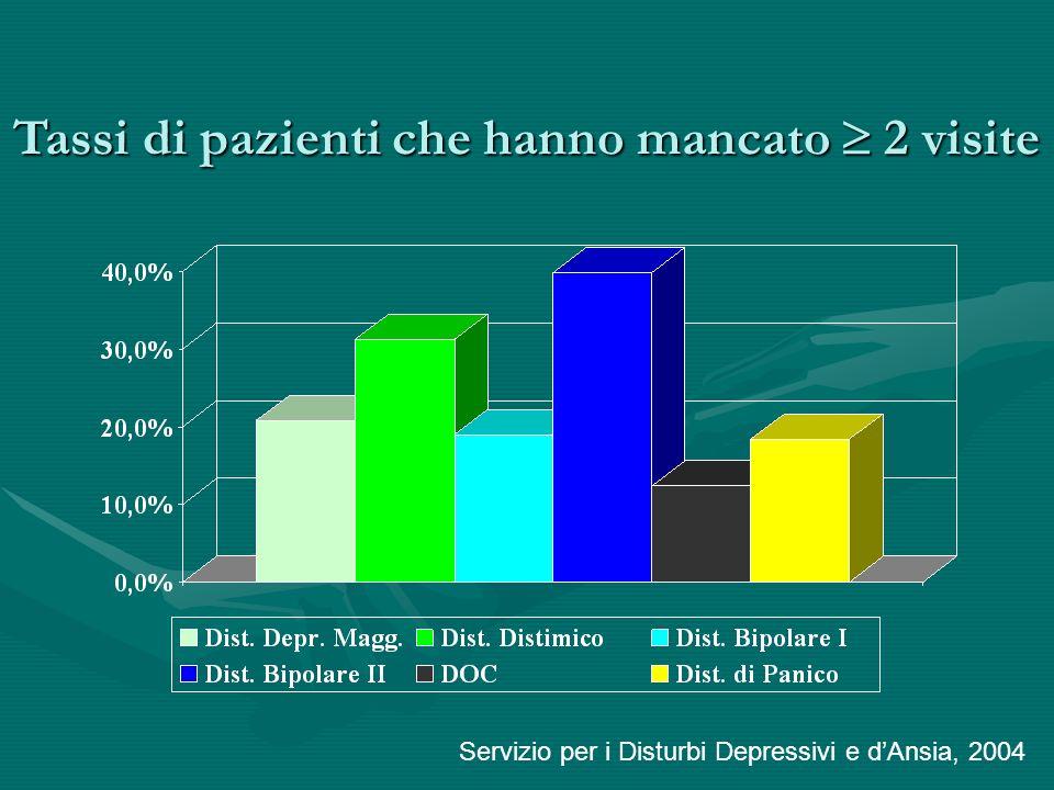 Tassi di pazienti che hanno mancato 2 visite Servizio per i Disturbi Depressivi e dAnsia, 2004