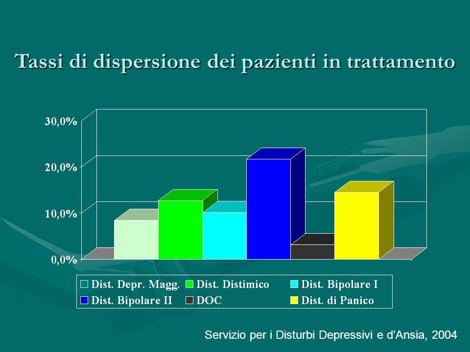 Tassi di dispersione dei pazienti in trattamento Servizio per i Disturbi Depressivi e dAnsia, 2004