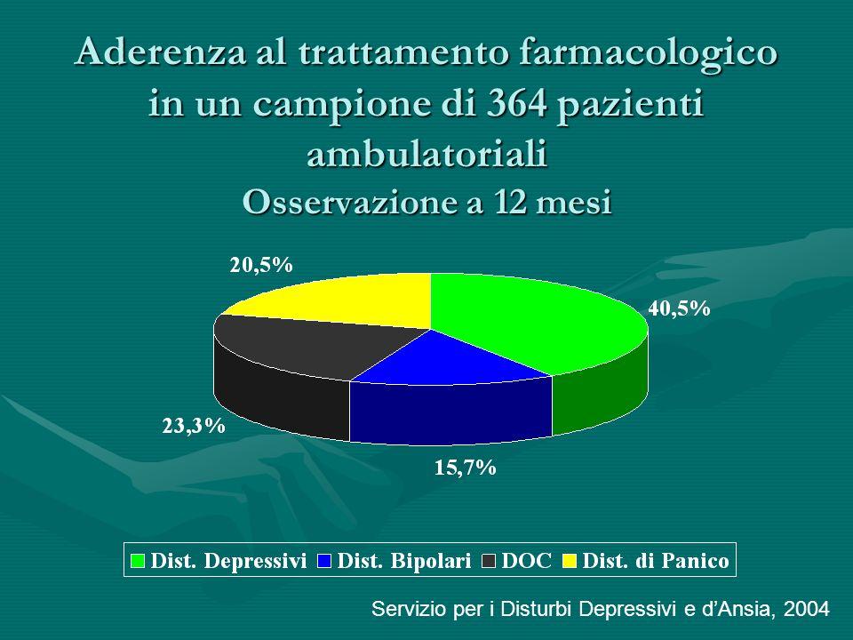 Aderenza al trattamento farmacologico in un campione di 364 pazienti ambulatoriali Osservazione a 12 mesi Servizio per i Disturbi Depressivi e dAnsia,