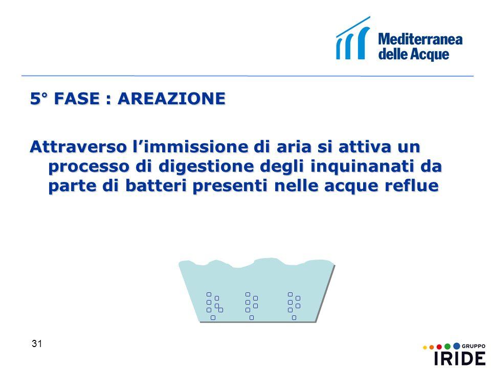 31 5° FASE : AREAZIONE Attraverso limmissione di aria si attiva un processo di digestione degli inquinanati da parte di batteri presenti nelle acque reflue
