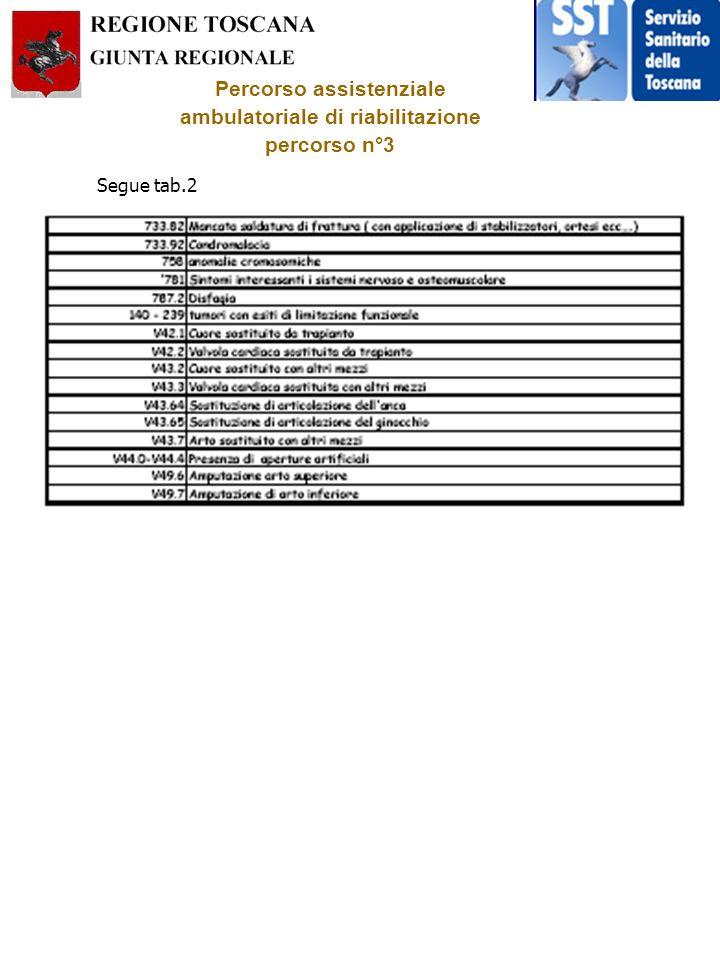 Percorso assistenziale ambulatoriale di riabilitazione percorso n°3 Segue tab.2