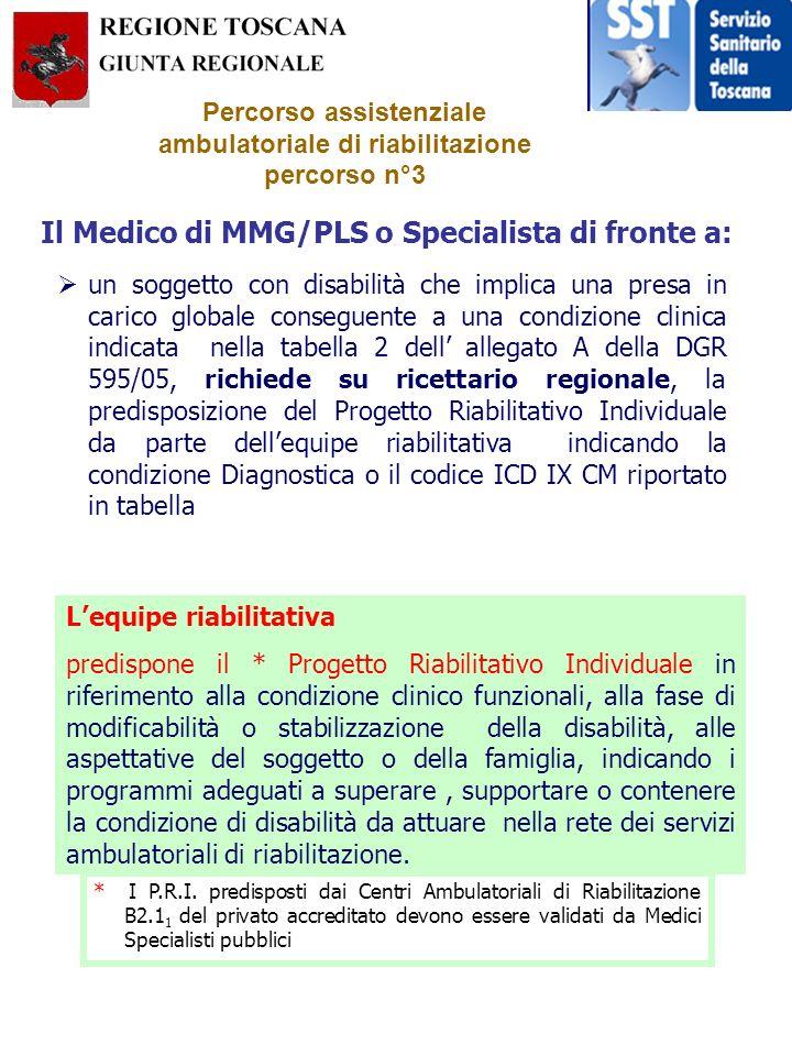 un soggetto con disabilità che implica una presa in carico globale conseguente a una condizione clinica indicata nella tabella 2 dell allegato A della