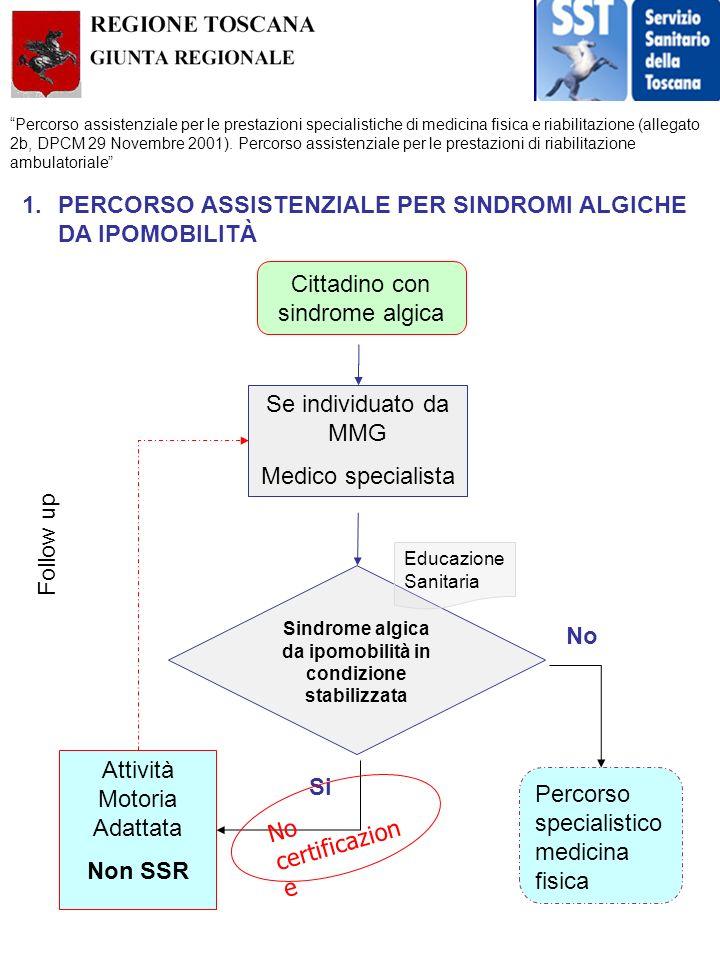 Percorso assistenziale per le prestazioni specialistiche di medicina fisica e riabilitazione (allegato 2b, DPCM 29 Novembre 2001). Percorso assistenzi
