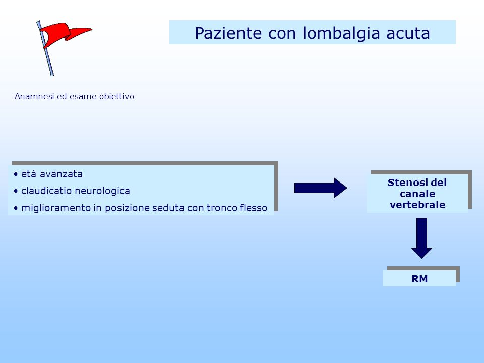 Paziente con lombalgia acuta Sindrome della cauda equina ritenzione urinaria anestesia a sella ridotto tono sfintere anale sciatica uni o bilaterale deficit sensitivo-motori ritenzione urinaria anestesia a sella ridotto tono sfintere anale sciatica uni o bilaterale deficit sensitivo-motori se non c è ritenzione urinaria, la probabilità che si tratti di una sindrome della cauda è di 1/10000 (ICSI 2001) Valutazione chirurgica urgente Anamnesi ed esame obiettivo