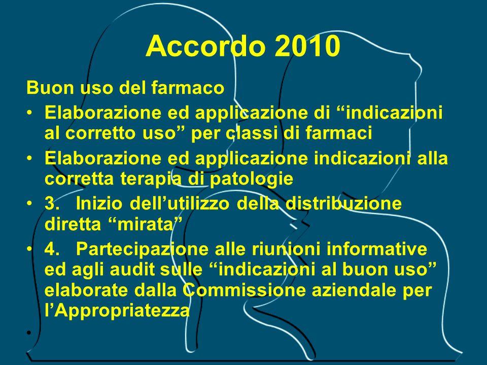 Accordo 2010 Buon uso del farmaco Elaborazione ed applicazione di indicazioni al corretto uso per classi di farmaci Elaborazione ed applicazione indic