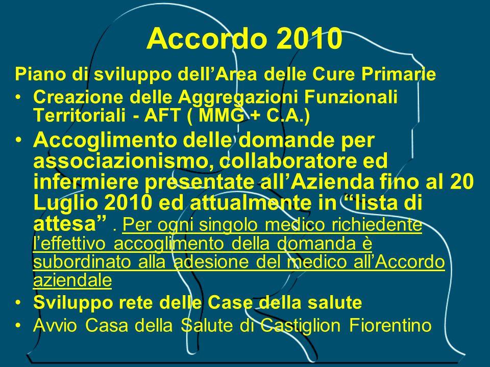 Accordo 2010 Piano di sviluppo dellArea delle Cure Primarie Creazione delle Aggregazioni Funzionali Territoriali - AFT ( MMG + C.A.) Accoglimento dell